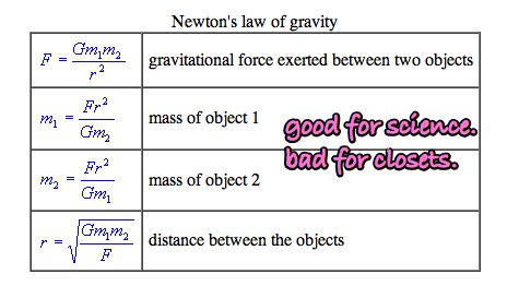 law-gravity
