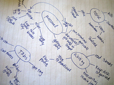 goal-setting-mind-map